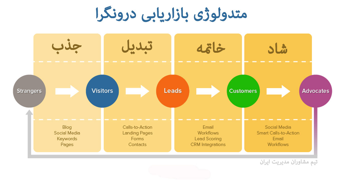 Inbound Marketing بازاریابی درون‌گرا Inbound Marketing