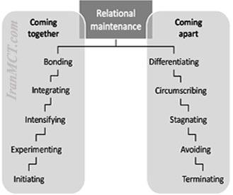 relationship model Knapp مدل مارک نپ
